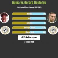 Quina vs Gerard Deulofeu h2h player stats