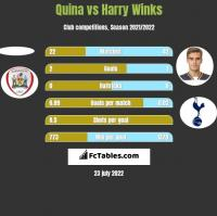 Quina vs Harry Winks h2h player stats
