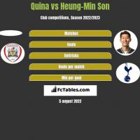 Quina vs Heung-Min Son h2h player stats