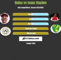 Quina vs Isaac Hayden h2h player stats