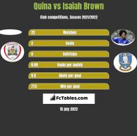 Quina vs Isaiah Brown h2h player stats