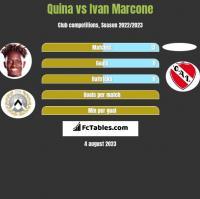 Quina vs Ivan Marcone h2h player stats