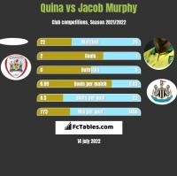 Quina vs Jacob Murphy h2h player stats
