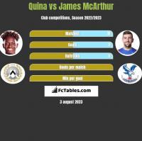 Quina vs James McArthur h2h player stats