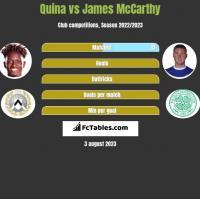 Quina vs James McCarthy h2h player stats