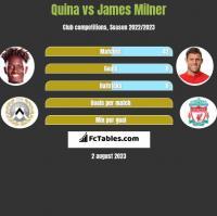 Quina vs James Milner h2h player stats