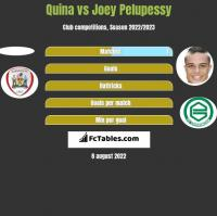 Quina vs Joey Pelupessy h2h player stats