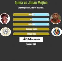 Quina vs Johan Mojica h2h player stats