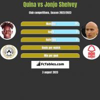 Quina vs Jonjo Shelvey h2h player stats