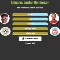 Quina vs Jordan Henderson h2h player stats