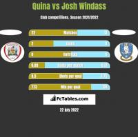Quina vs Josh Windass h2h player stats
