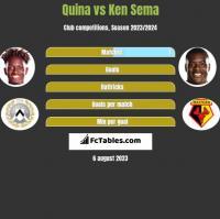 Quina vs Ken Sema h2h player stats