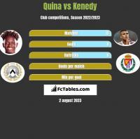 Quina vs Kenedy h2h player stats