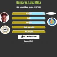 Quina vs Luis Milla h2h player stats