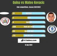 Quina vs Mateo Kovacic h2h player stats