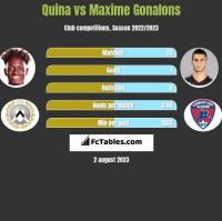 Quina vs Maxime Gonalons h2h player stats