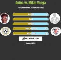 Quina vs Mikel Vesga h2h player stats