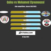 Quina vs Mohamed Elyounoussi h2h player stats