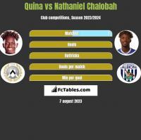 Quina vs Nathaniel Chalobah h2h player stats