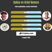 Quina vs Oriol Romeu h2h player stats