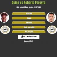 Quina vs Roberto Pereyra h2h player stats