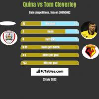Quina vs Tom Cleverley h2h player stats