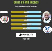 Quina vs Will Hughes h2h player stats