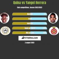 Quina vs Yangel Herrera h2h player stats