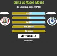 Quina vs Mason Mount h2h player stats