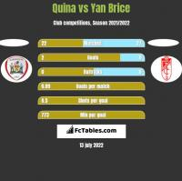 Quina vs Yan Brice h2h player stats