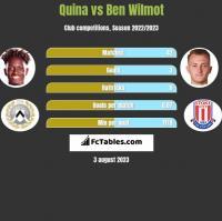 Quina vs Ben Wilmot h2h player stats