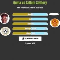 Quina vs Callum Slattery h2h player stats