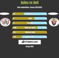 Quina vs Guti h2h player stats