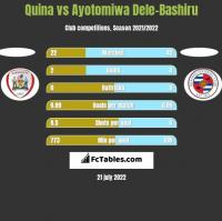 Quina vs Ayotomiwa Dele-Bashiru h2h player stats