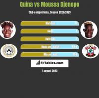 Quina vs Moussa Djenepo h2h player stats