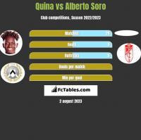 Quina vs Alberto Soro h2h player stats