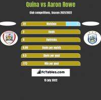 Quina vs Aaron Rowe h2h player stats