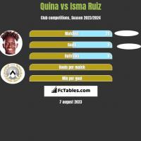 Quina vs Isma Ruiz h2h player stats