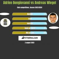 Adrien Bongiovanni vs Andreas Wiegel h2h player stats