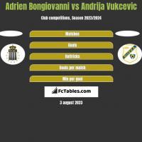 Adrien Bongiovanni vs Andrija Vukcevic h2h player stats