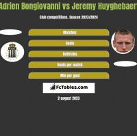 Adrien Bongiovanni vs Jeremy Huyghebaert h2h player stats