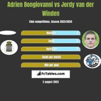 Adrien Bongiovanni vs Jordy van der Winden h2h player stats
