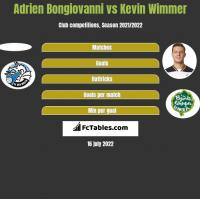 Adrien Bongiovanni vs Kevin Wimmer h2h player stats
