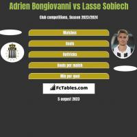 Adrien Bongiovanni vs Lasse Sobiech h2h player stats