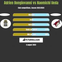 Adrien Bongiovanni vs Naomichi Ueda h2h player stats