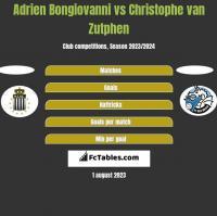 Adrien Bongiovanni vs Christophe van Zutphen h2h player stats