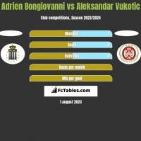 Adrien Bongiovanni vs Aleksandar Vukotic h2h player stats