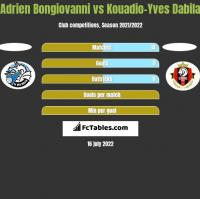 Adrien Bongiovanni vs Kouadio-Yves Dabila h2h player stats