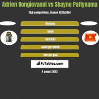 Adrien Bongiovanni vs Shayne Pattynama h2h player stats