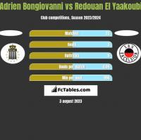 Adrien Bongiovanni vs Redouan El Yaakoubi h2h player stats